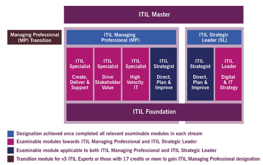 ITIL Master