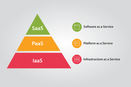 cloud iaas paas saas
