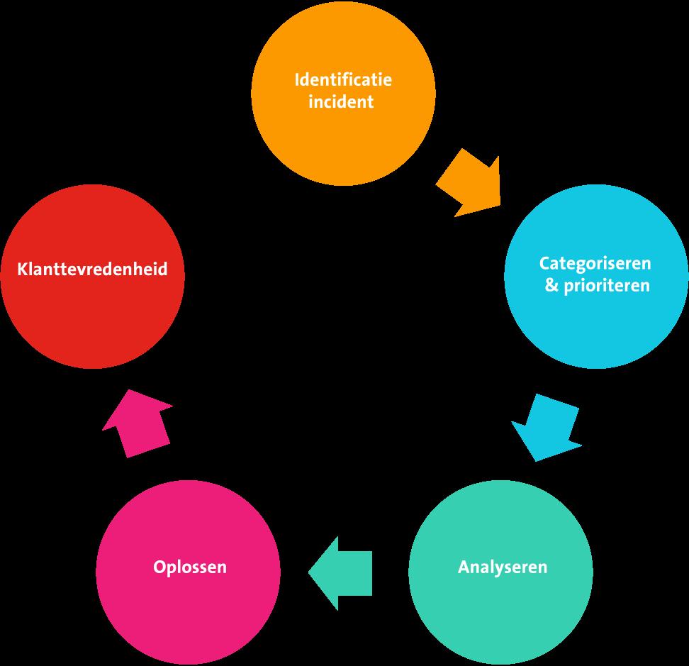 Incident management ITIL