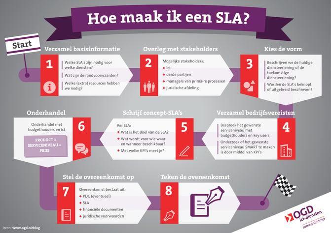 Infographic - Hoe maak ik een service level agreement (SLA)? - OGD-ict-diensten