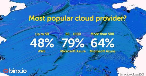 top aanbieders clouddiensten