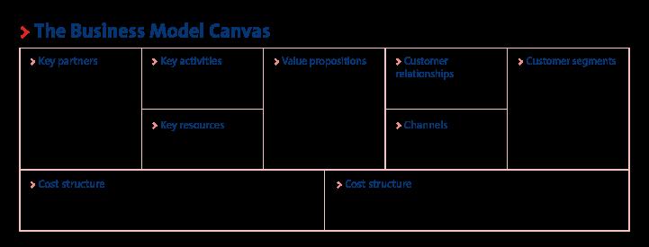 Model canvas
