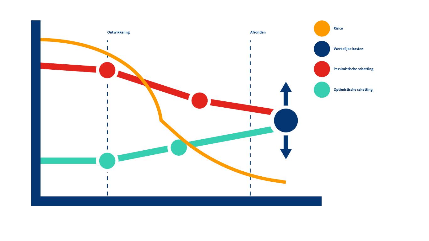 Software ontwikkeling Grafiek