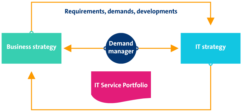 demand manager business it alignement