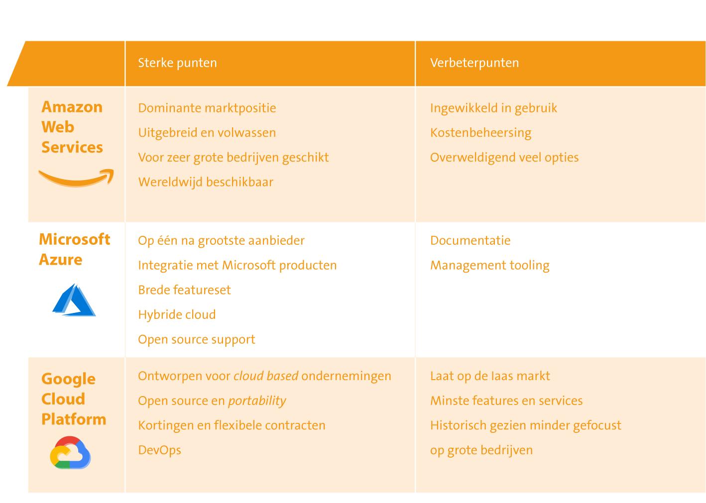 public-cloud-tabel3