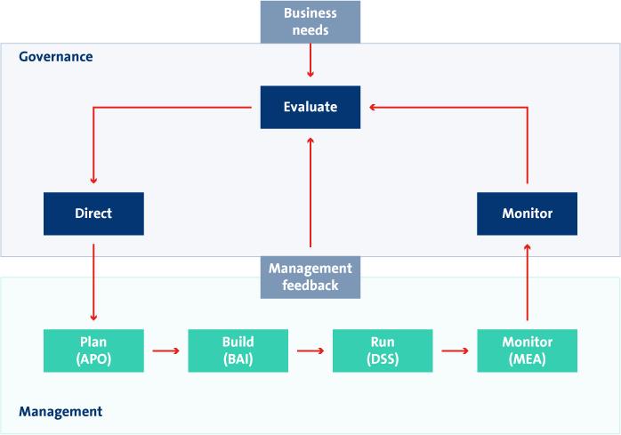 cloud governance hoe pak je het aan