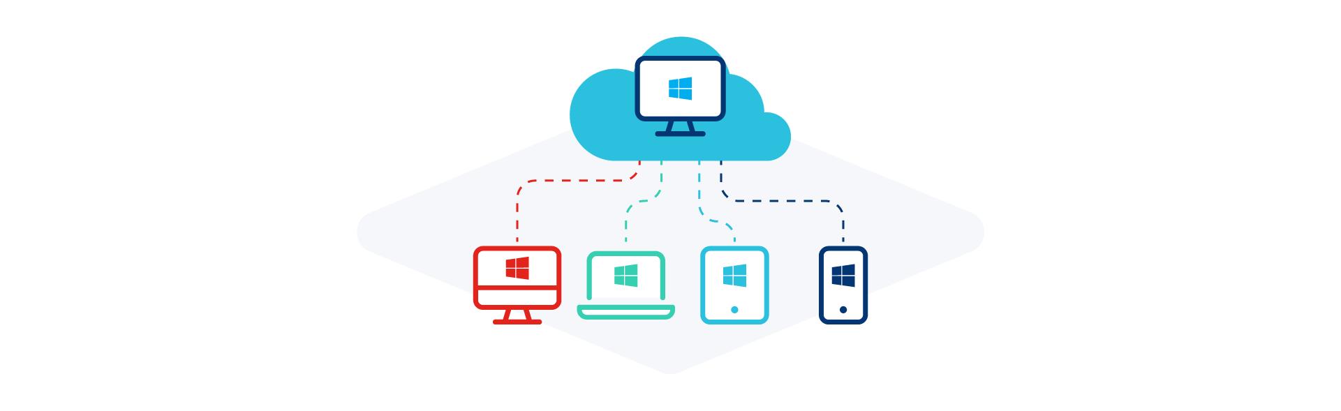 cloud pc windows 365 is het platform interessant voor mijn organisatie